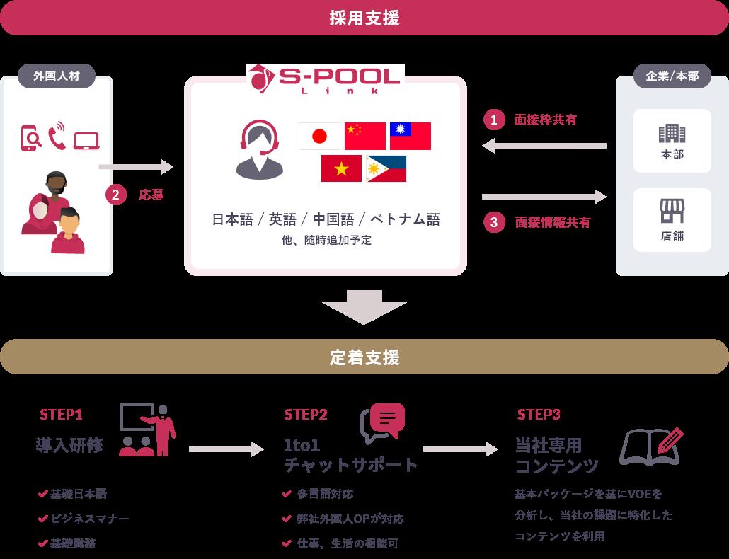 mixの流れ【採用支援】1:企業から面接枠を共有 2:外国人材からの応募 3:面接情報を企業へ共有 【定着支援】ステップ1:導入研修 基礎日本語・ビジネスマナー・基礎業務 ステップ2:1to1チャットサポート 多言語対応・弊社外国人OPが対応・仕事、生活の相談可 ステップ3:当社専用コンテンツ 基本パッケージを基にVOEを分析し、当社の課題に特化したコンテンツを利用