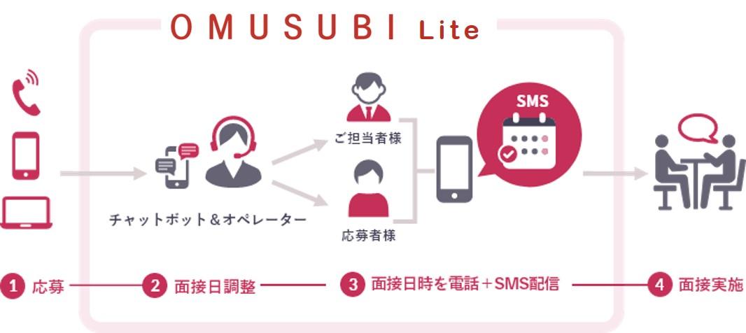 OMUSUBILiteの説明図:1:応募 2:面接日調整 3:面接日時を電話+SMS配信 4:面接実施