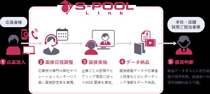 WEB面接代行の流れ 1:応募流入 2:面接日程調整 3:面接実施 4:データ納品 5:採否判断
