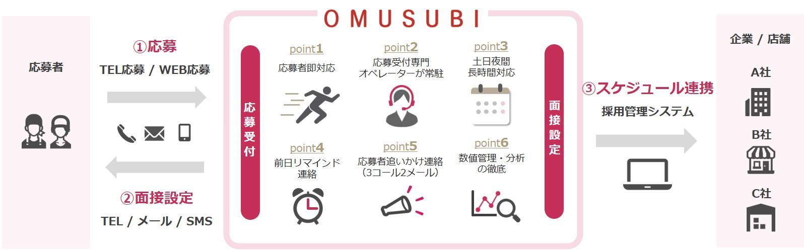 応募受付代行「OMUSUBI(オムスビ)」サービスフロー