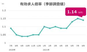 8月度の有効求人倍率は1.14倍、4ヶ月ぶり0.01ポイント下落